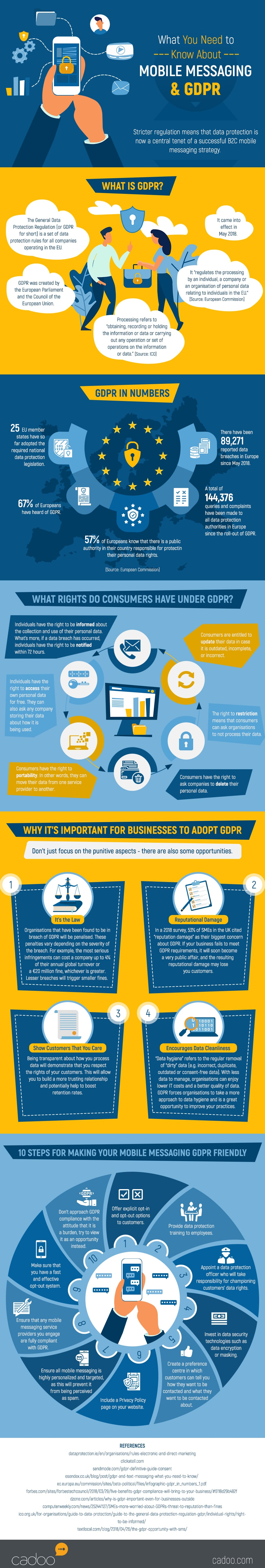 What-You-Need-to-Know-About-Mobile-Messaging-GDPR-infographics